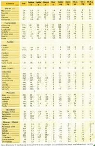 Tabla de composición de los alimentos 2