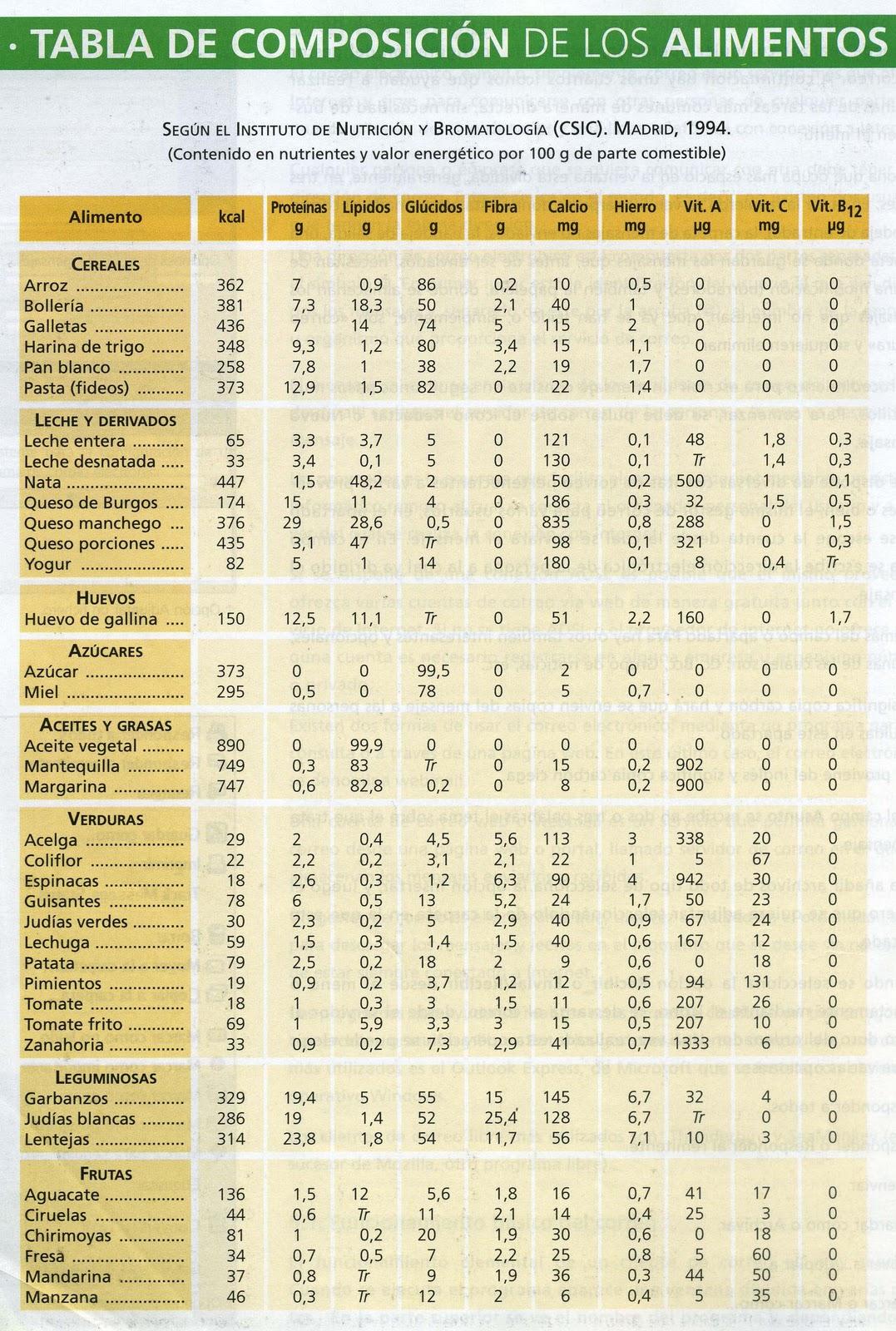 La alimentaci n humana la profe de bio - Tabla de los alimentos y sus calorias ...