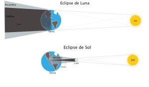 eclipses_diagrama (1)