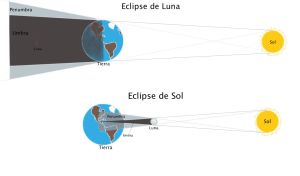 eclipses_diagrama (1)