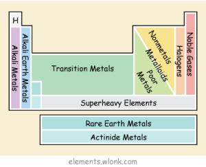 elements-color-key